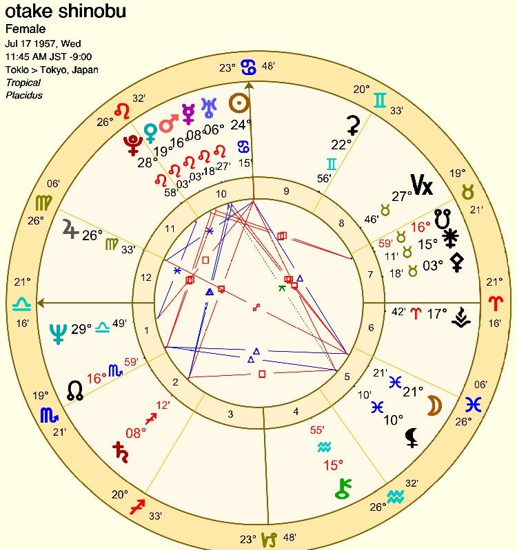 【辛口オネエ】魔性の女の秘密(1)占星術で解明!あの大女優の魔性は「包容力」にあり?
