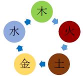 五行の相関図(相生)