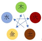 五行の相関図(相剋)