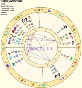 【辛口オネエ】羽生善治竜王(1)天下取り男の太陽と月は?【ホロスコープとサビアン】