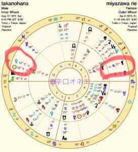 【宮沢りえ占い】(6)元貴乃花との相性振り返り...12室に金星が入ると日陰の身?