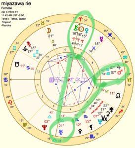 【宮沢りえ占い】出生図を読む(3)恋愛・結婚相手のタイプの見方(辛口オネエの西洋占星術】