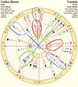 【辛口オネエ】カルロスゴーン逮捕(2)問題が表面化するときの星回り【占星術雑談】