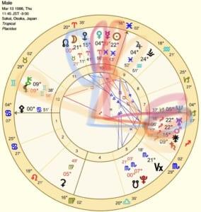 太陽火星天王星スクエア